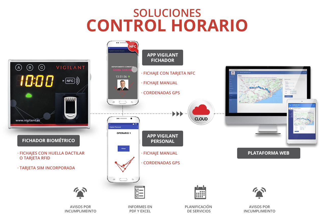 VIGILANT-Fichador-biometrico-control-horario-presencia-lector-online-Soluciones-Control-Horario (1)