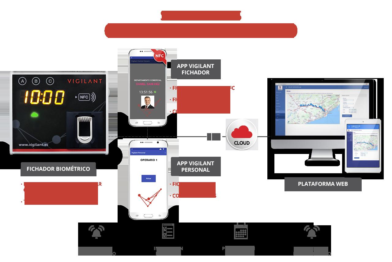 Soluciones VIGILANT para el control horario