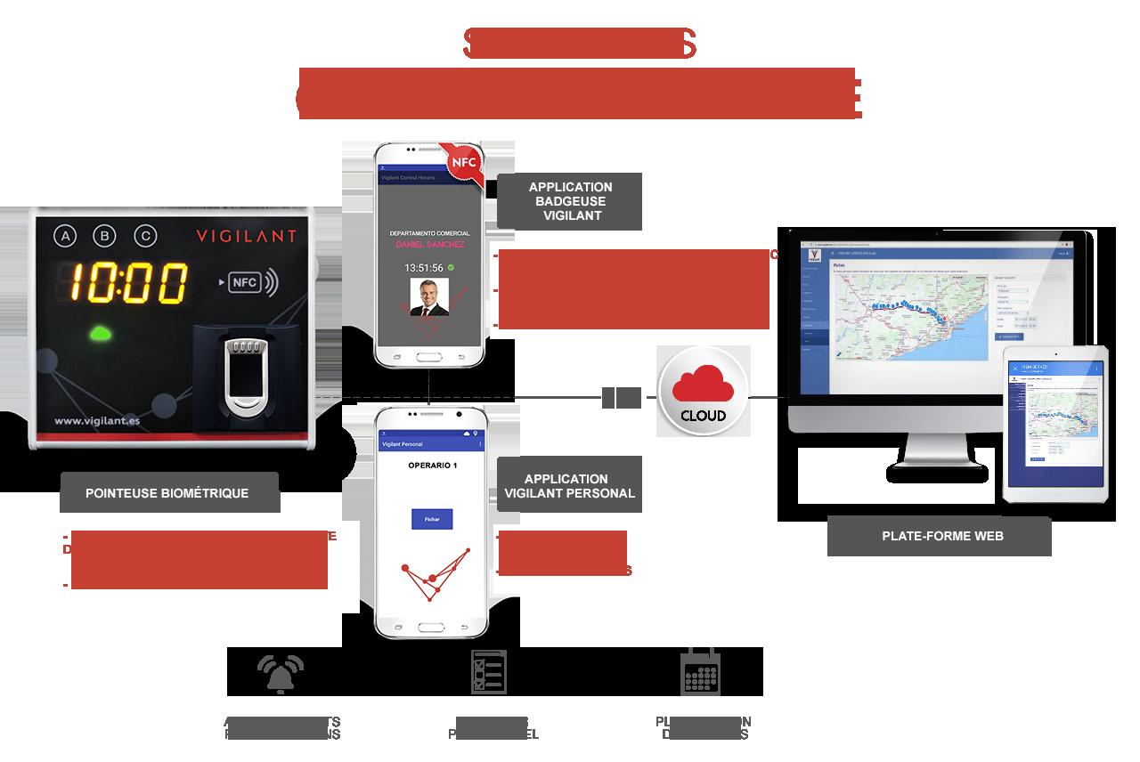Soluciones VIGILANT para el CONTRÔLE HORAIRE